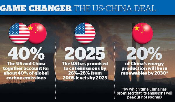 Why is China-USA's Climate Change Deemed Historic ?